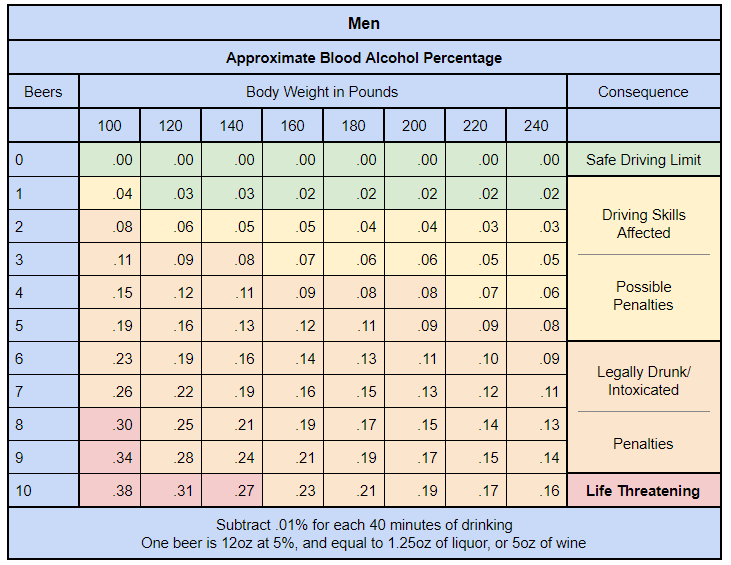 BAC (blood alcohol content) Chart for Men