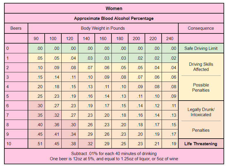 BAC (blood alcohol content) Chart for Women