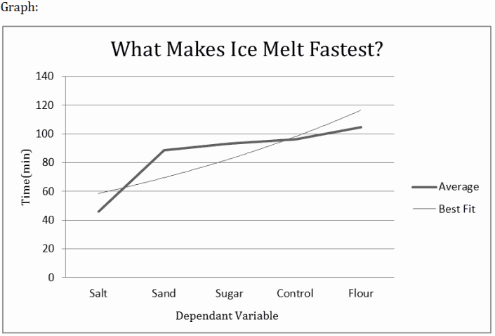 Graph showing what makes ice melt fastest