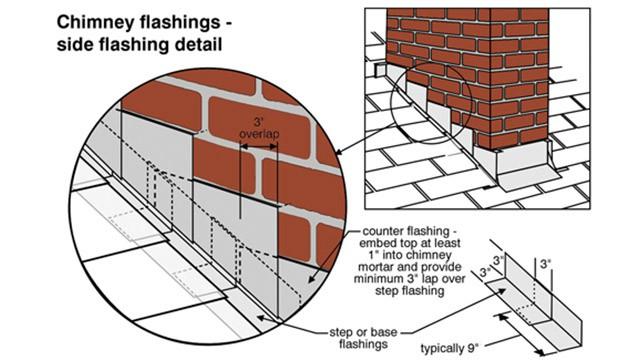 base flashing on chimney
