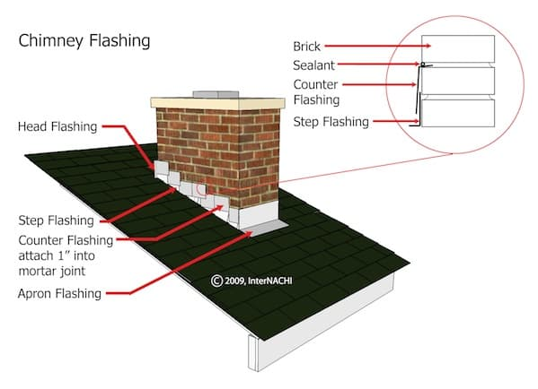 roof counter flashing