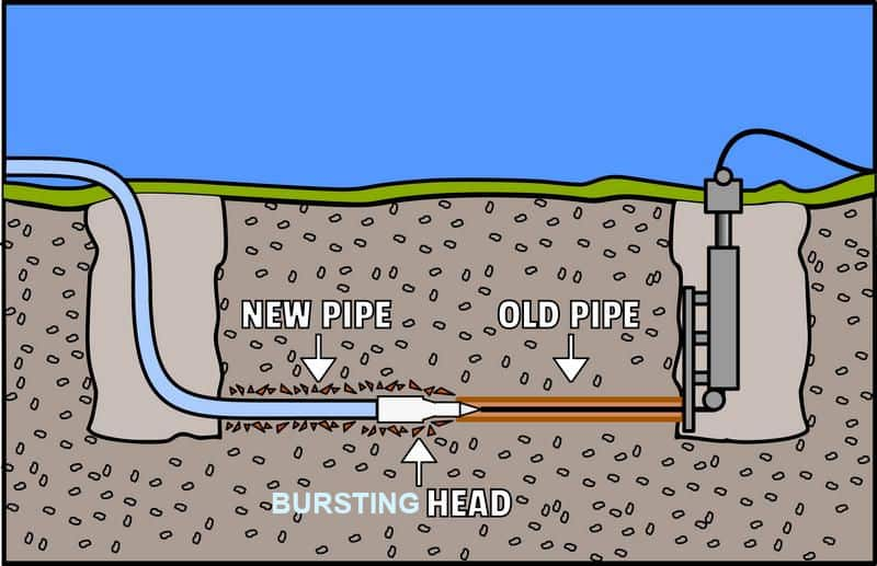 trenchless sewer repair pipe bursting method