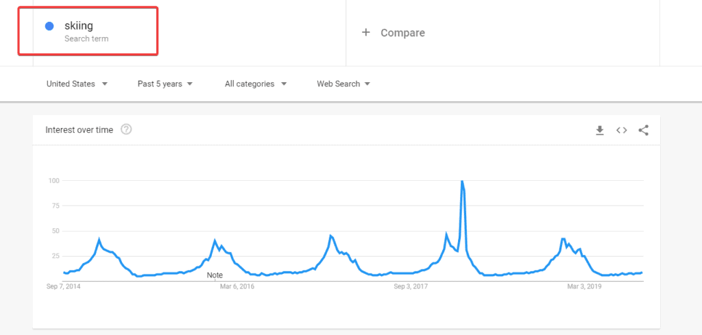 google trends spikes